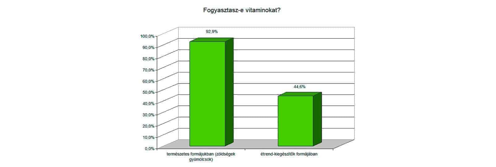 Fogyasztasz-e vitaminokat?